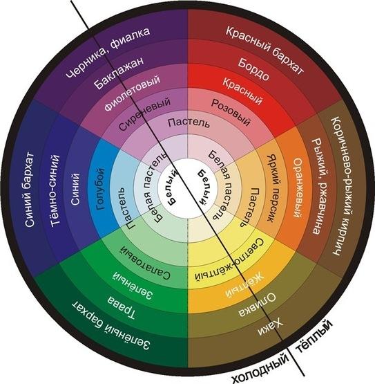 Колористический круг