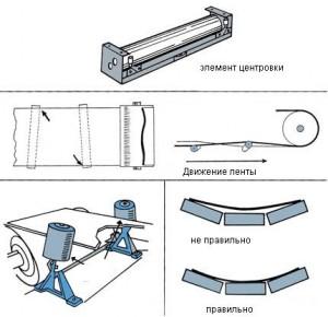 Центрирующие роликоопоры - принцип работы